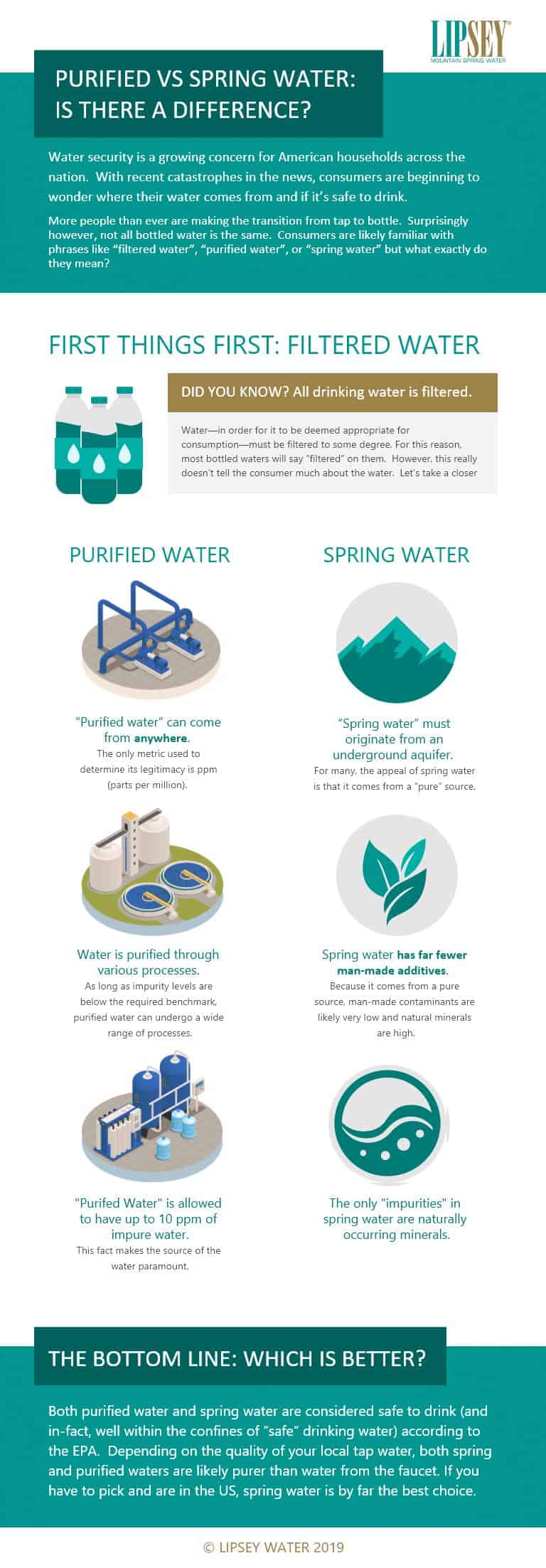 Spring Water vs. Purified Water - Which Is Better
